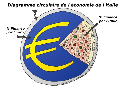 Cartoon: diagramme circulaire Italien (medium) by BinaryOptions tagged option,binaire,options,binaires,trading,trader,caricature,italie,pizza,pie,chart,diagramme,circulaire,optionsclick,news,infos,nouvelles,euro,eur